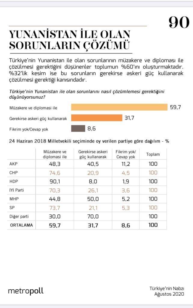 Δημοσκόπηση «χαστούκι» στον Ερντογάν – Τι θέλουν οι Τούρκοι να γίνει με την Ελλάδα